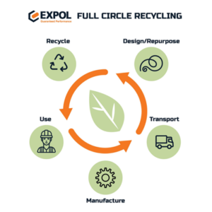 EXPOL's eco-friendly full circle recycling scheme
